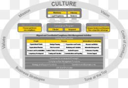 Compliance And Ethics Program Diagram
